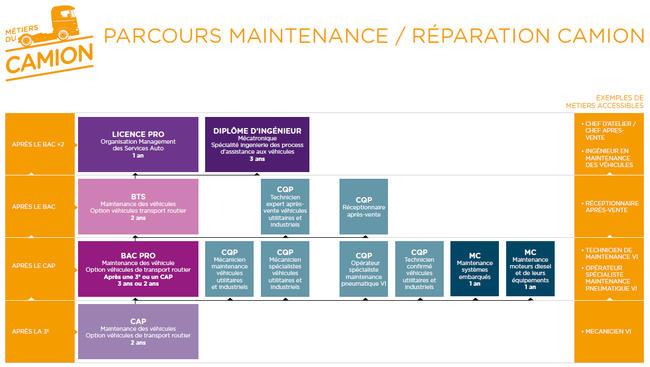 parcours-maintenance-reparation-camion_image_650